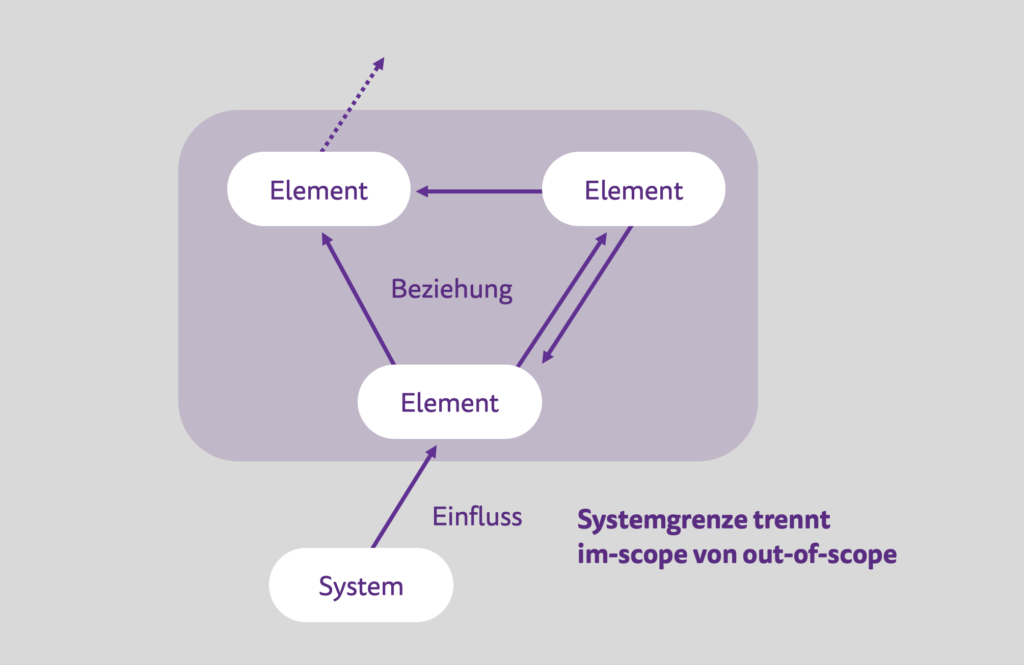 Ein SEUSAG zeigt die Systemgrenzen