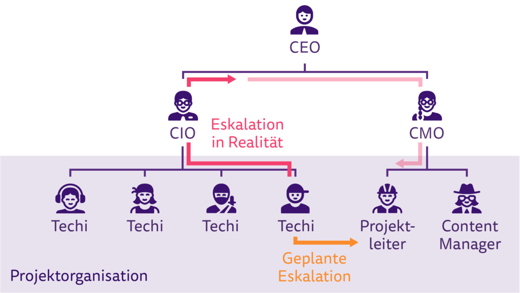 Eskalation geschieht meist über die Linienorganisation und nicht über die Projektorganisation