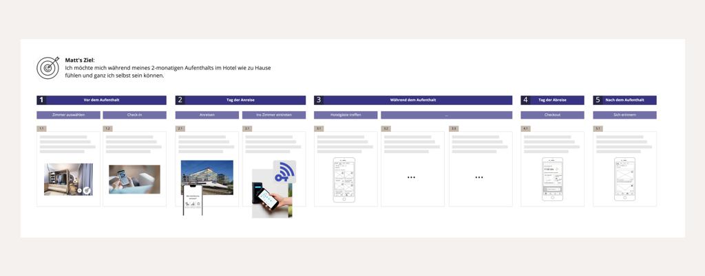 Schematische Darstellung der digitalen Gästereise eines Hotels