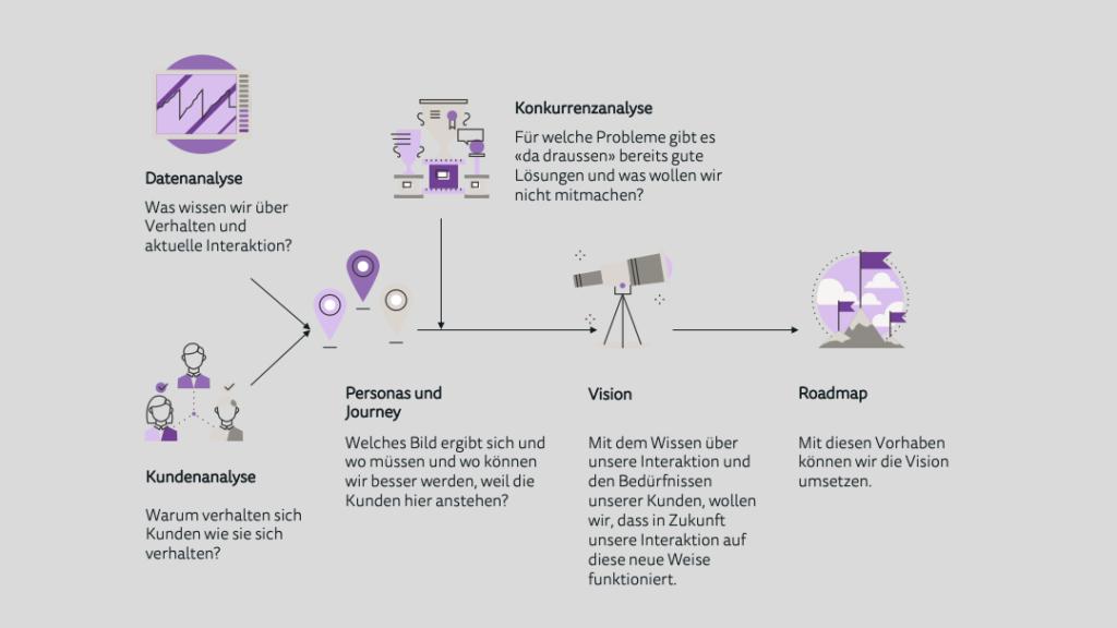Daten zur Vision und Roadmap