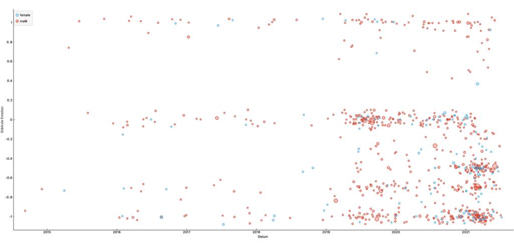 Darstellung der Sentimantanalyse zur neuen User Experience des PostFinance App. Die Darstellung zeigt, dass im VErlauf der Jahre die Anzahl der Kommentare zugenommen hat und überwiegend Männer rezensieren.