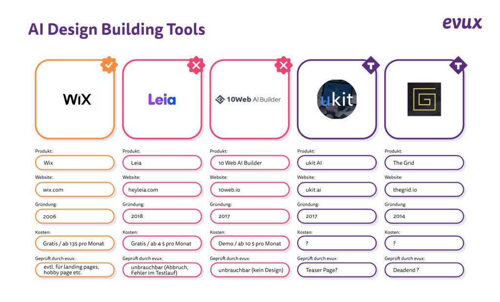 Vergleich artificial intelligence Webdesign Tools